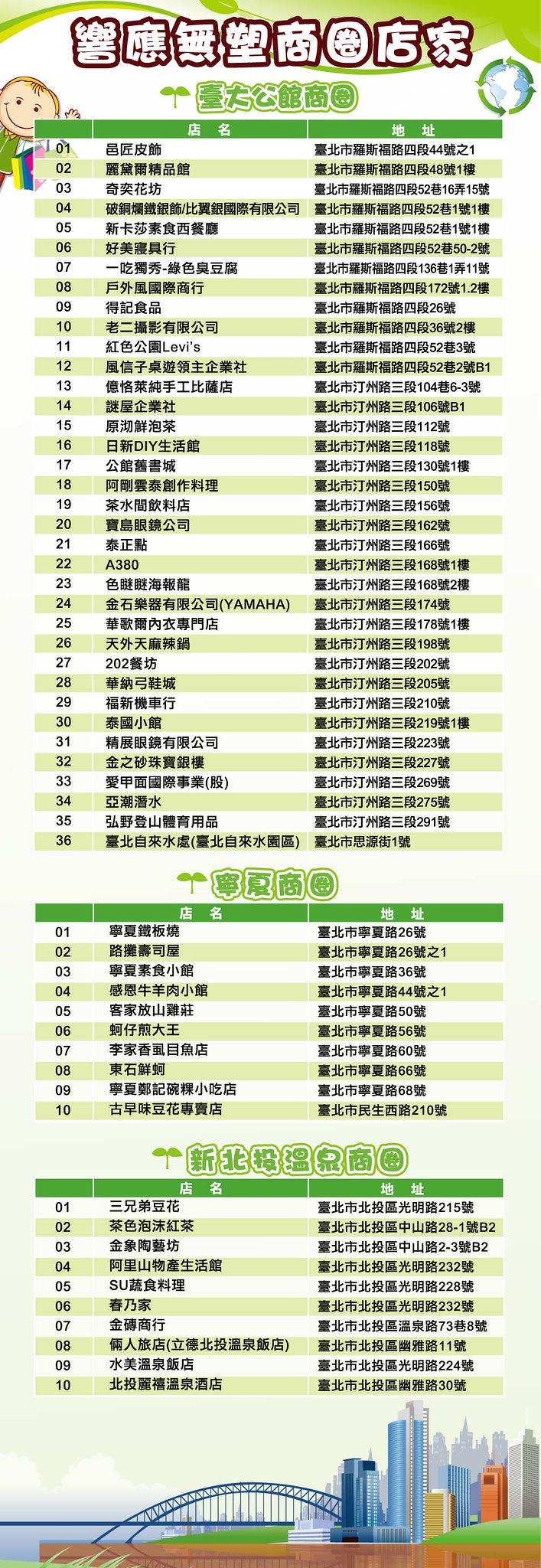 無塑商圈計畫參與店家,點我看大圖。圖片來源:台北市商業處。