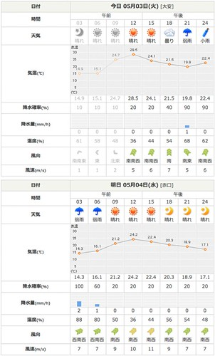 weather forecast, Kanazawa today & tomorrow, May 3