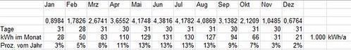 Lastgang Jahr Prozentverteilung