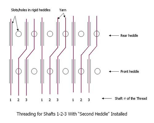 Threading 1-2-3