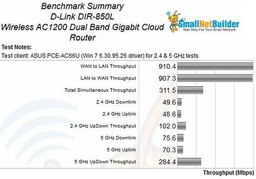 dlink_dir850l_benchmark_summary[1]