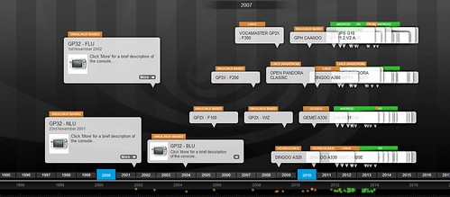 Timeline Open consoles