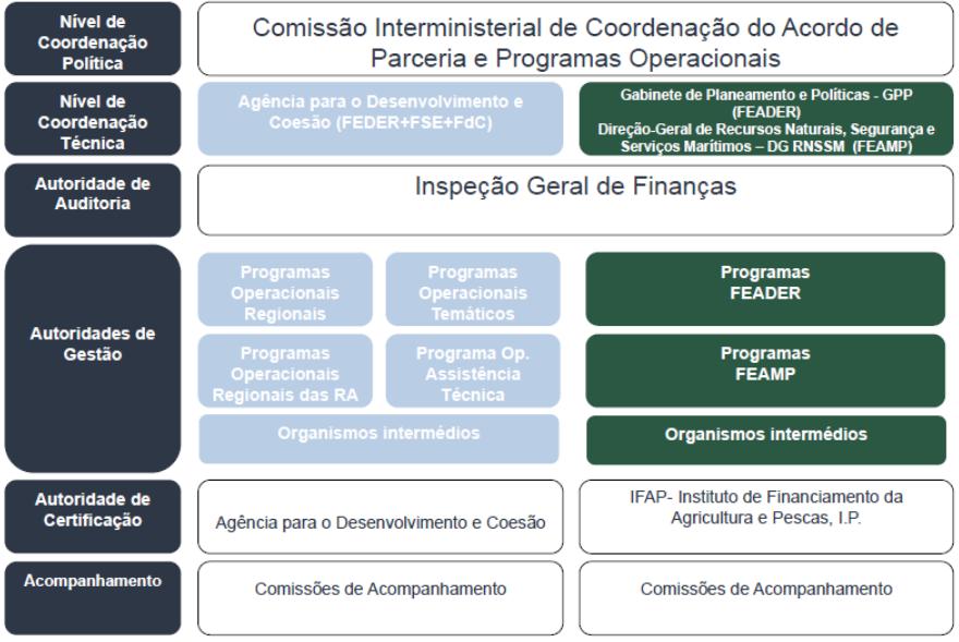 Modelo de Governação dos FEEI