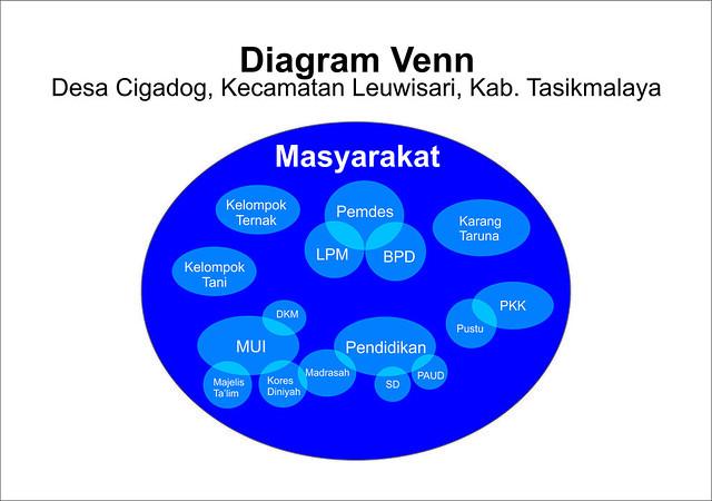 Contoh diagram venn desa wiring diagram database diagram venn desa cigadog tasikmalaya rh kknm unpad ac id contoh diagram venn kelembagaan desa venn diagram examples ccuart Image collections
