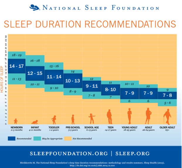 sleep recommendations, how much sleep is enough?