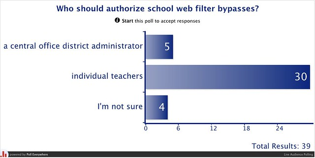 Who should authorize school web filter bypasses? | Poll Everywhere