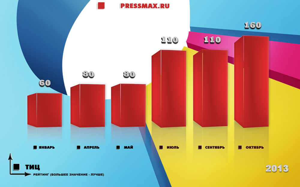Продвижение сайта pressmax.ru 2013