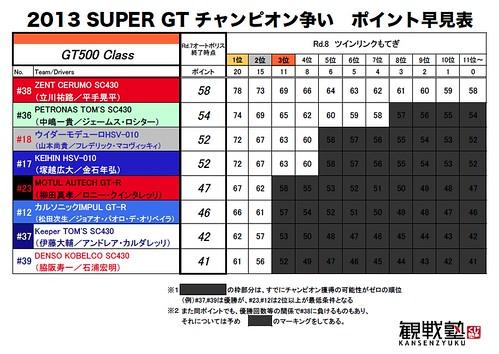 SGTチャンピオン争い(GT500)早見表
