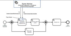 Camunda 7.5 external-task-pattern