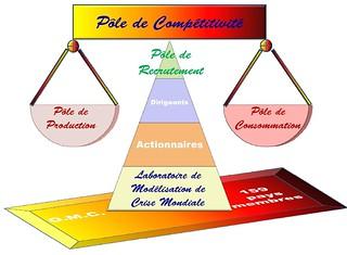 Pôle de Compétitivité Mondial