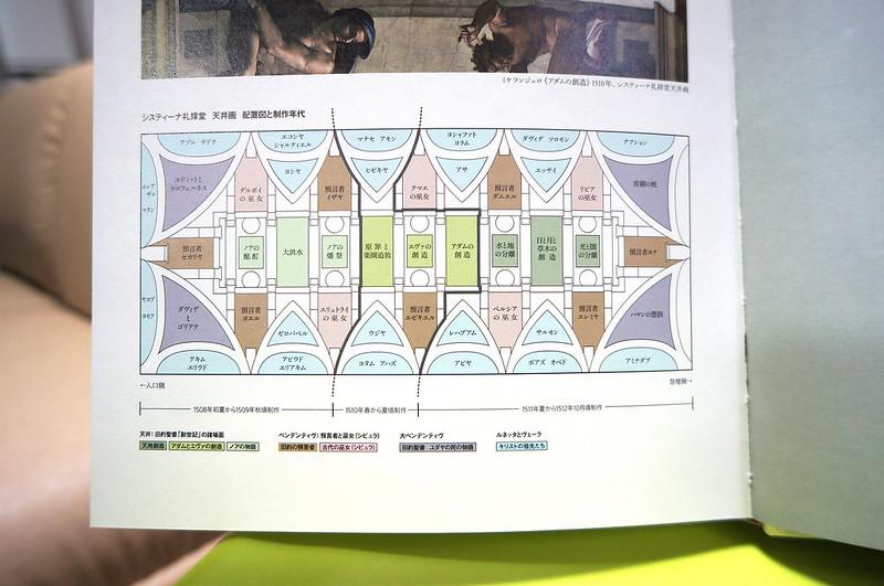 システィーナ礼拝堂天常画説明図