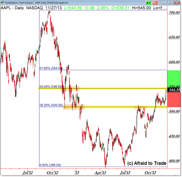 Apple Stock AAPL Fibonacci Retracement Grid Trade Planning Key Levels