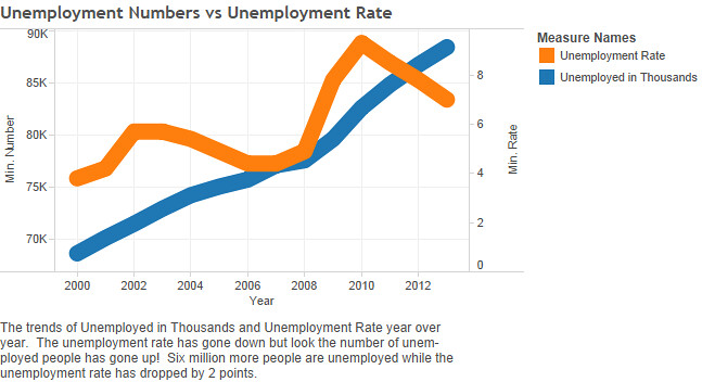 The orange line is the unemployment rate and the blue line is the number of unemployed Americans according to the Bureau of Labor Statistics