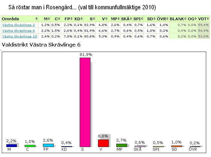 vilka röstar på sd 2015