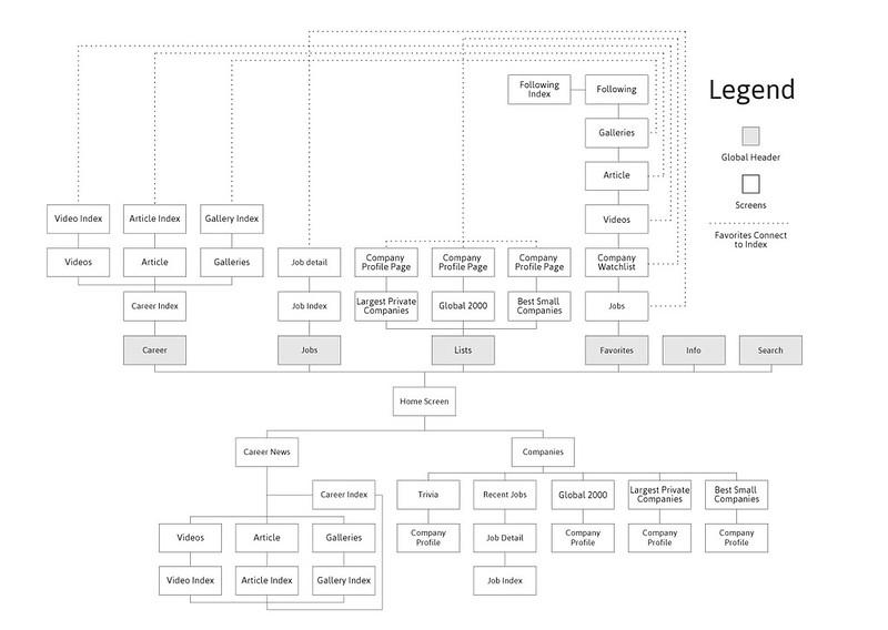 Forbes Career Advisor Site Map