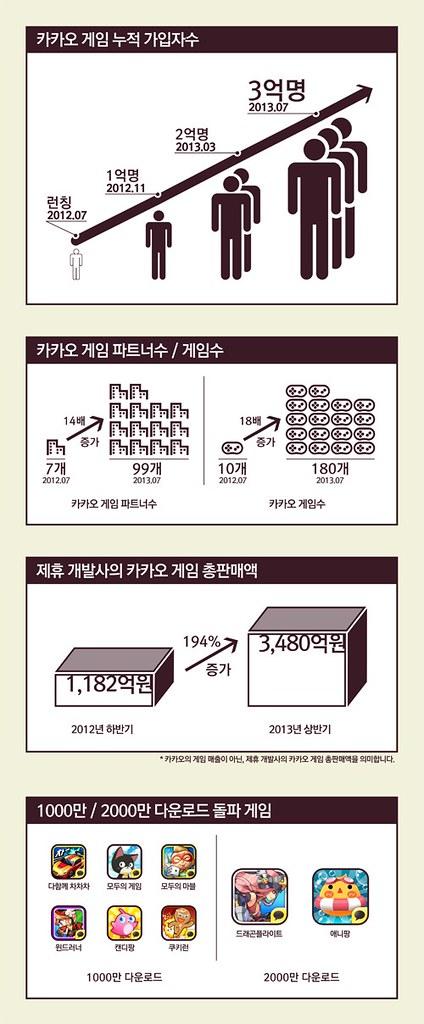 kakao_game_1_year_info_500