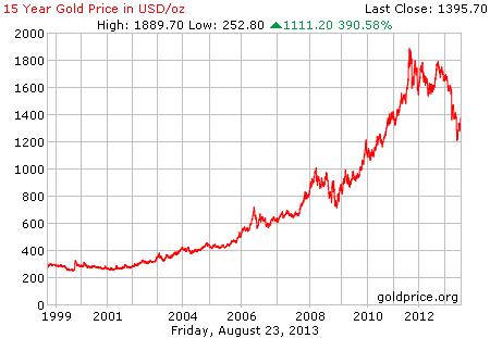 Gambar grafik chart pergerakan harga emas dunia 15 tahun terakhir per 23 Agustus 2013