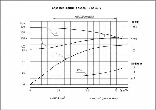 Гидравлическая характеристика насосов ПЭ 65-40