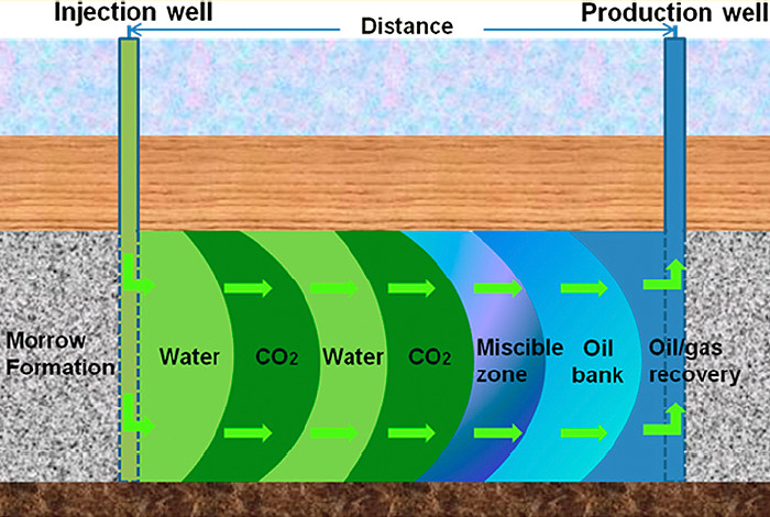 Schematic of a water-alternating-with-gas flood for CO2 sequestration and enhanced oil recovery.