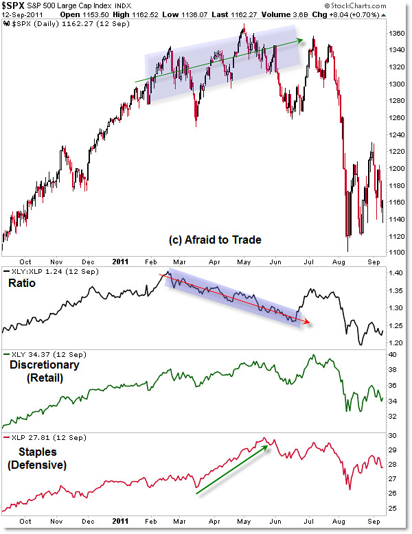 Consumer Staples and Consumer Discretionary XLP XLY with SP500 SPX Relative Strength