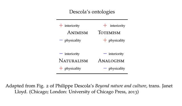 animism totemism naturalism analogism