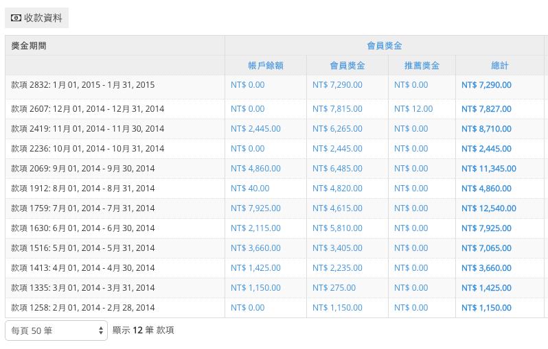 2014年獎金記錄 2015-02-15 上午11.46.01