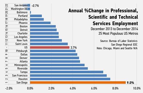 [PST Chart]