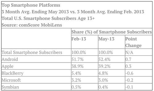 BlackBerry Windows Phone market share shrinks again | BGR
