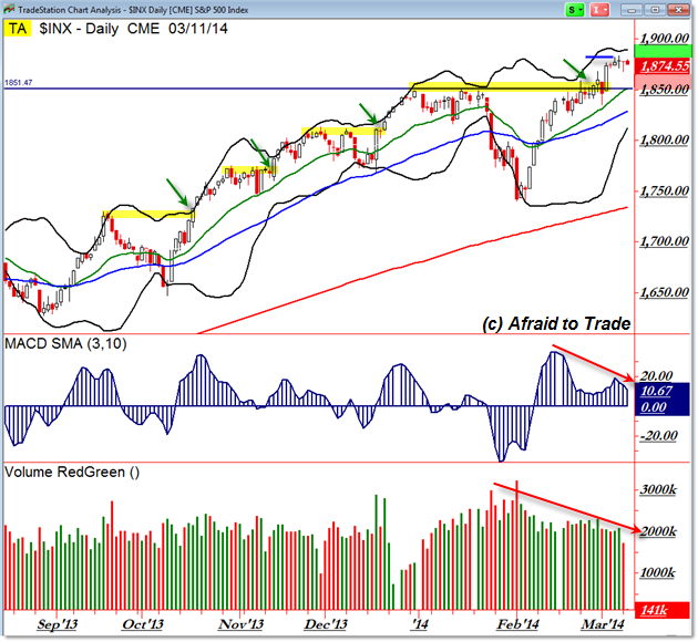 SPX S&P 500 SP500 Daily Chart Pathway Planning Trend Pullback Retracement