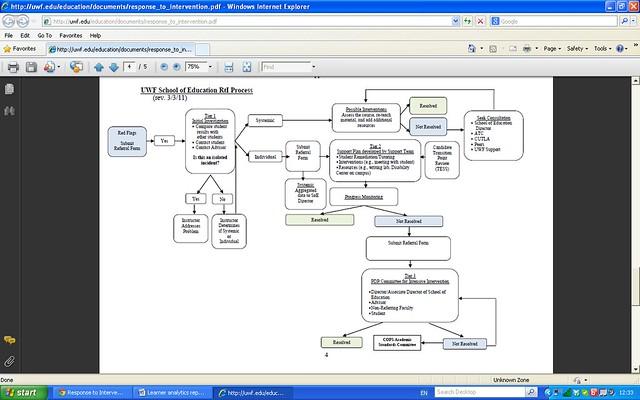 UWF RTI process