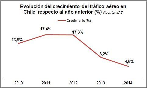Evolución crecimiento tráfico aéreo 2010-2014 (Fuente JAC)