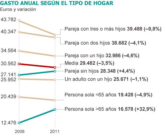 despesa mitja anual segons el tipus de llar 2006-2011