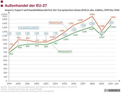 Außenhandel EU 27