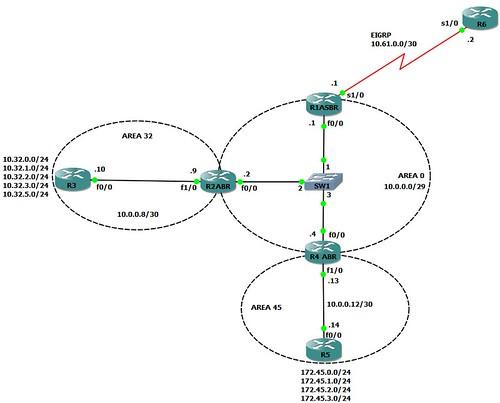 OSPF-Diagram