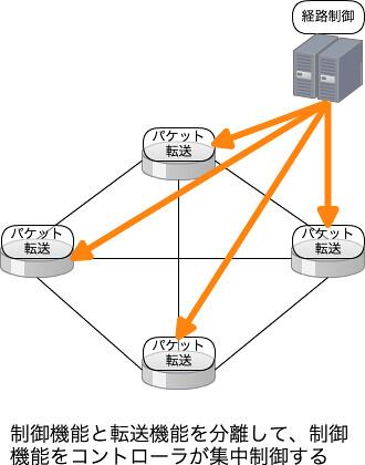 SDNネットワーク