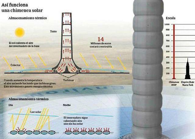 chimenea-solar-diarioecologia.jpg