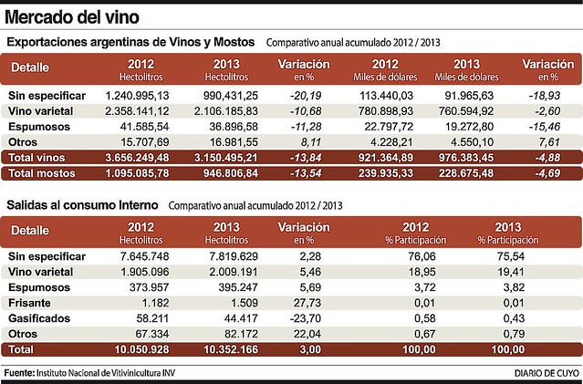 Vinos: en 2013 subió venta interna y cayó la exportación