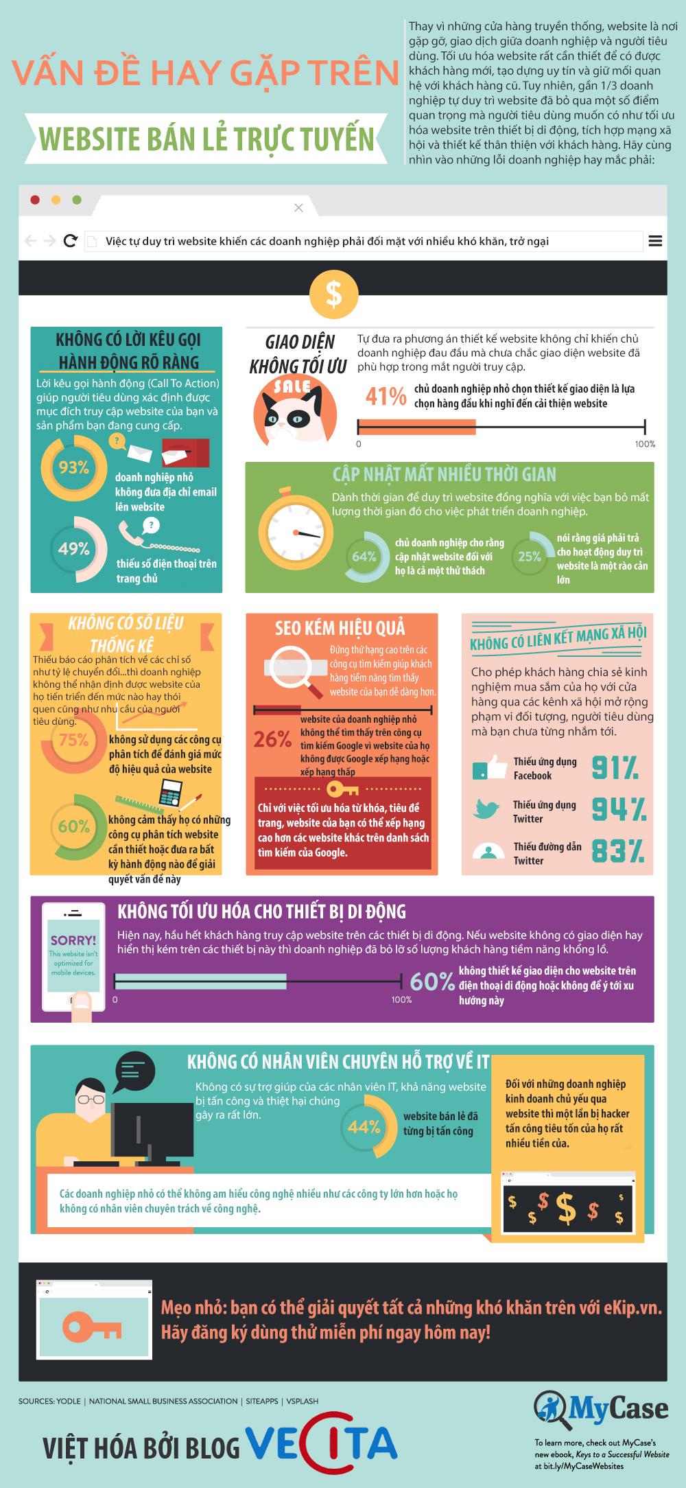 Infographic - Những lưu ý trên Website bán lẻ trực tuyến