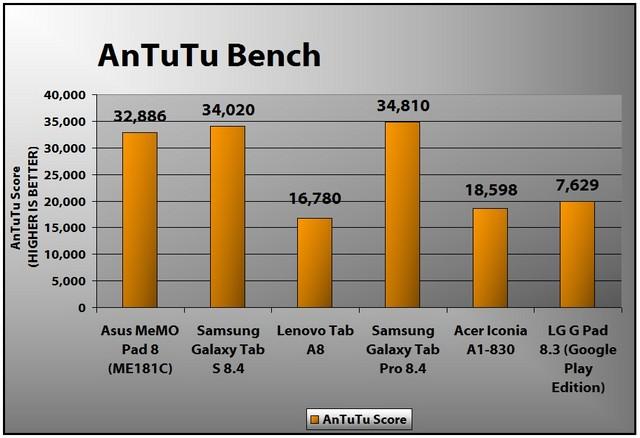Asus MemoPad 8 ME181C 2014 – tablet 8 inch tốt dưới 200$ - 62984