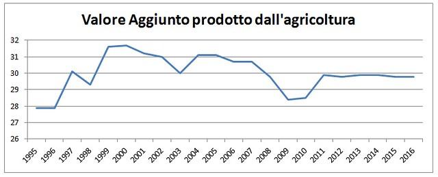 economia polignano grafico 2