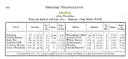 Crowle Triangulation 1842