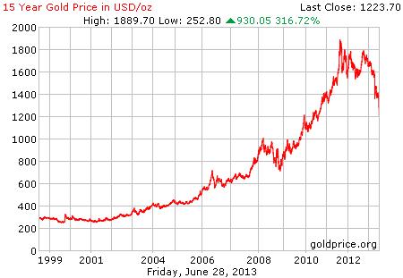 Gambar grafik chart pergerakan harga emas dunia 15 tahun terakhir per 28 Juni 2013