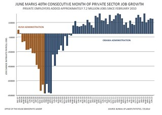 June 2013 Jobs Report - Private Sector