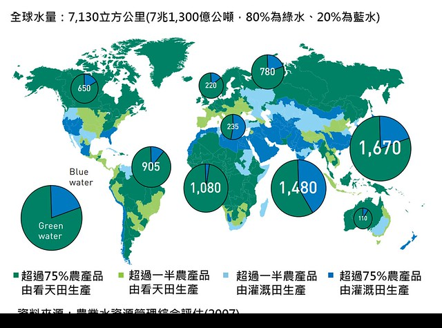 圖2:全世界看天田和灌溉田所占比例