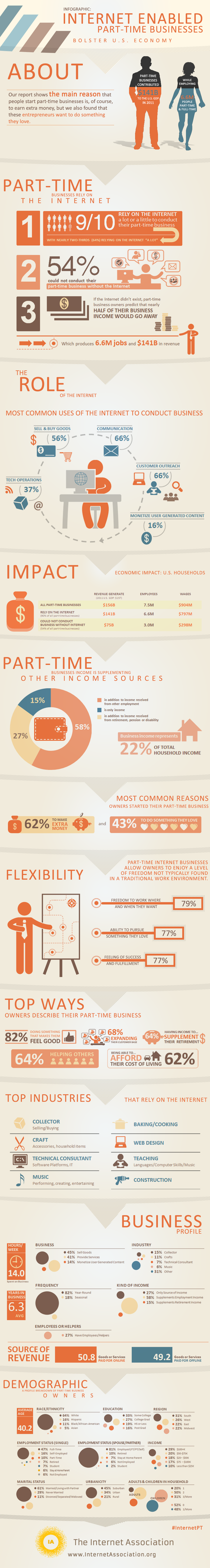INFOGRAPHIC: Internet Enabled Part-Time Businesses