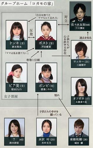 ashitamama_chart