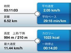 登山レポート 登山口→銚子ヶ峰