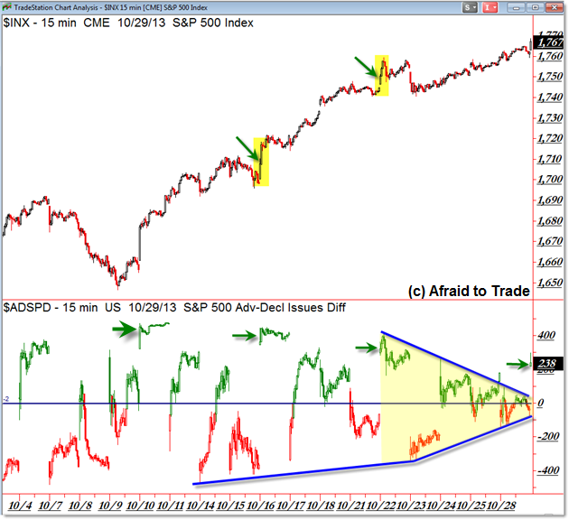 SPX S&P 500 Breadth Internals Divergences Internal Divergence Strong Trend Creeper Trend