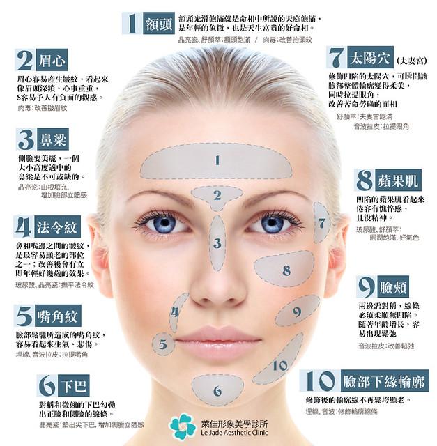 瘦臉打肉毒桿菌不是唯一解 林鑫儀醫師:複合式療程是趨勢 (6)