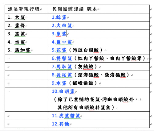 民間建議試行名單。(資料來源:海龍王愛地球協會)